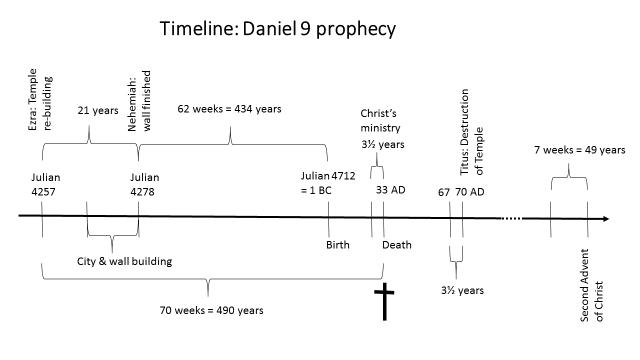 Timeline Daniel 9